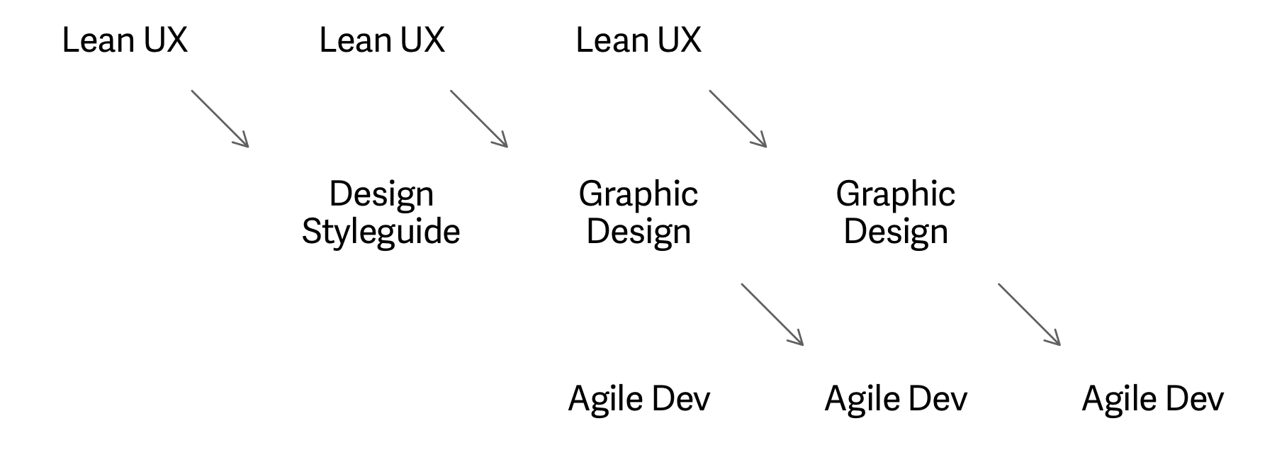 How Lean UX + Agile development approach works